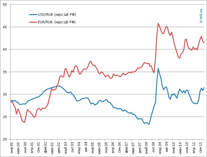 График Доллар-Рубль и Евро-Рубль (по курсу ЦБ РФ)