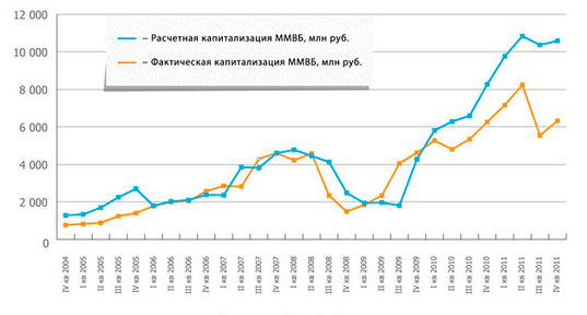 фундаментальная капитализация индекса ММВБ