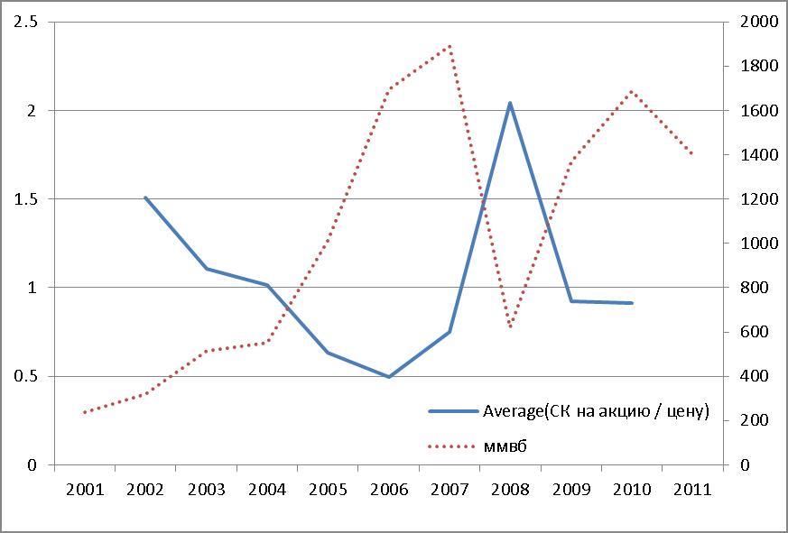 график отношения собственного капитала на акцию к цене акции