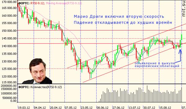 фьючерс на индекс РТС - решение Драги выкупать облигации