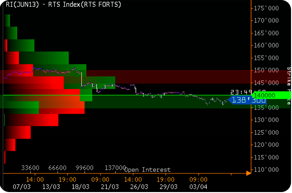RTSI 2013.04.05 options